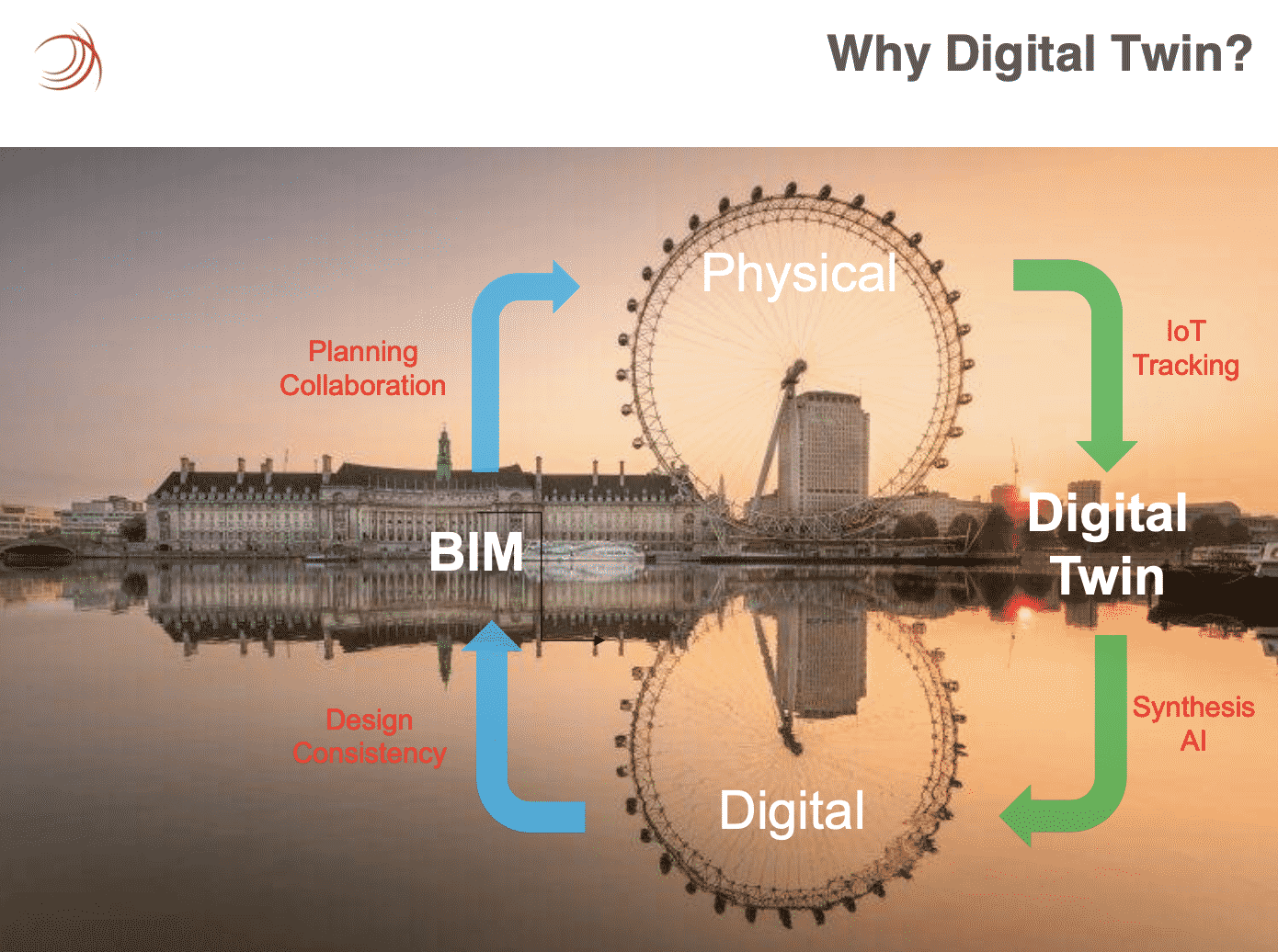 BIM and Digital and Twin