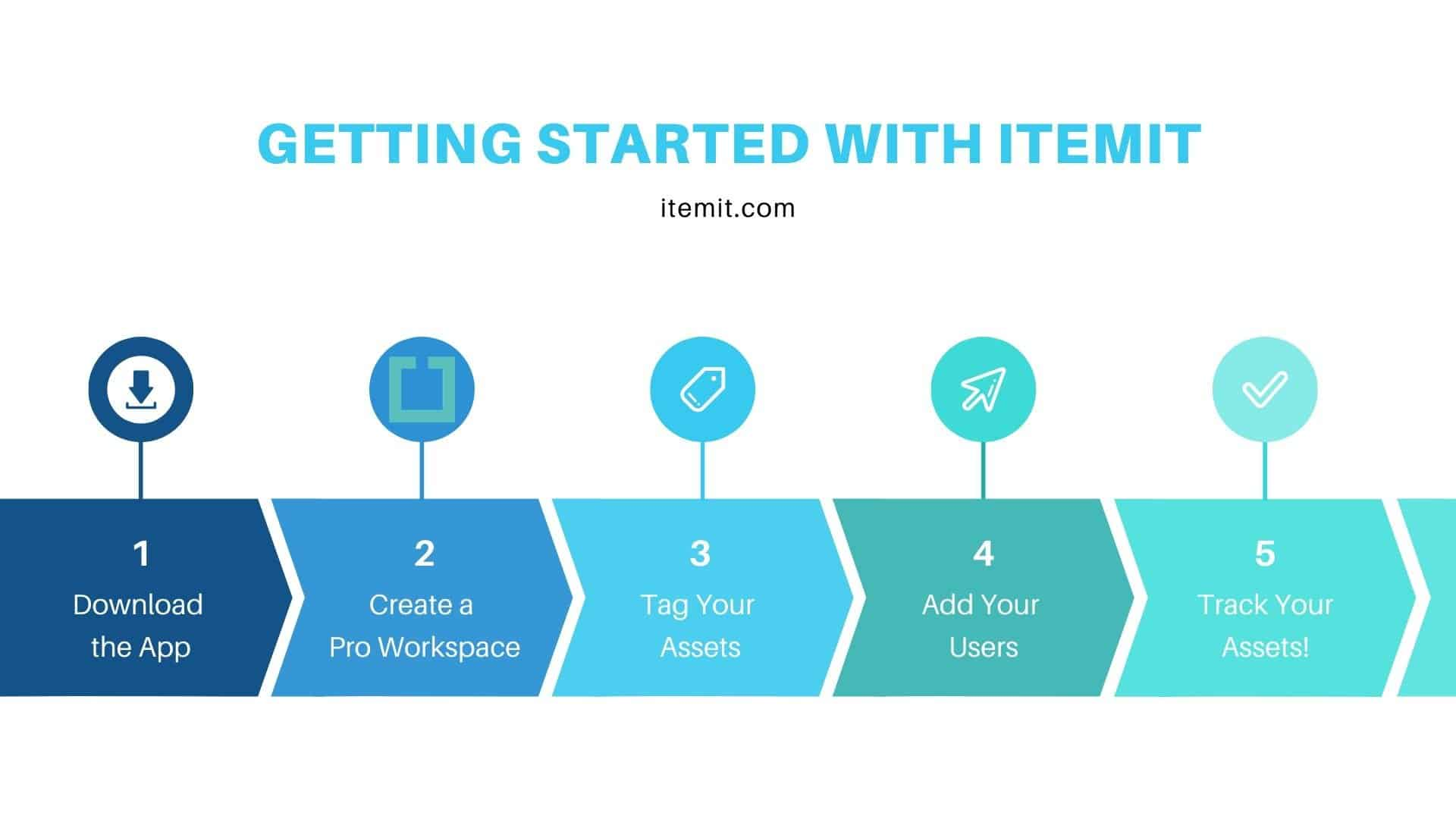 Getting Started with itemit Asset Tracking Software