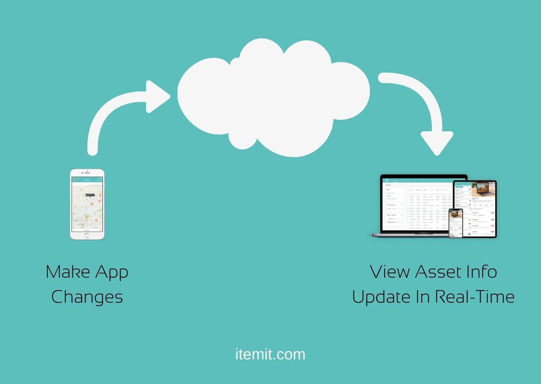 itemit_ cloud-based asset management system
